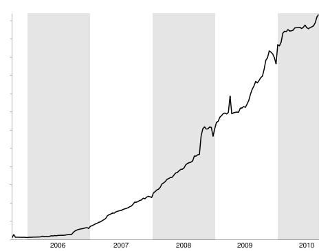 Number of People Using Google Reader Minimum Once Weekly