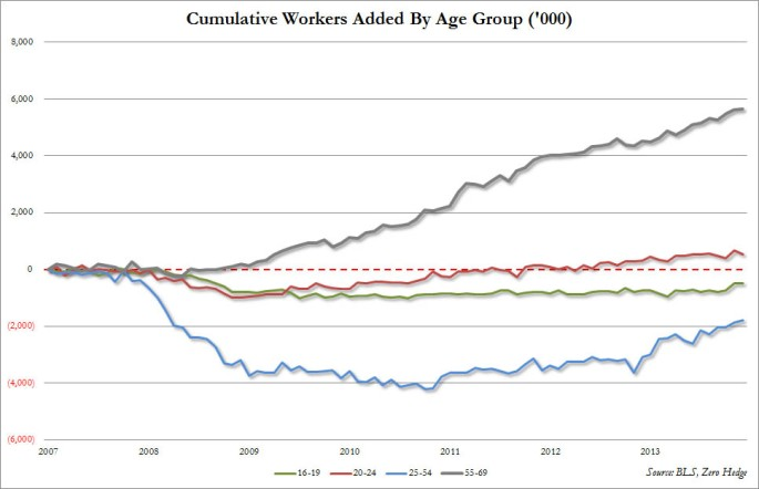cumulative workers by age group