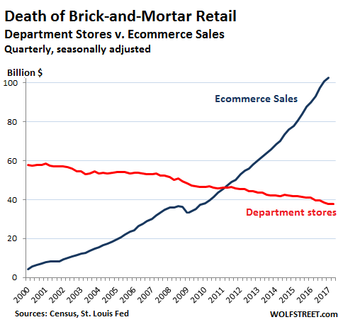 US-retail-department-stores-v-online-2017-Q1