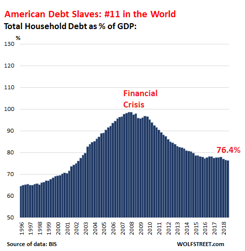 Global-household-debt-gdp-US-2018-q3