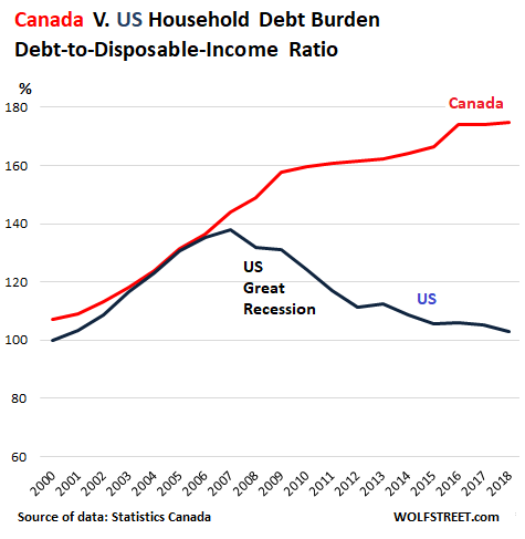 Canada-households-debt-disposable-inc-ratio-v-US-2019-q1