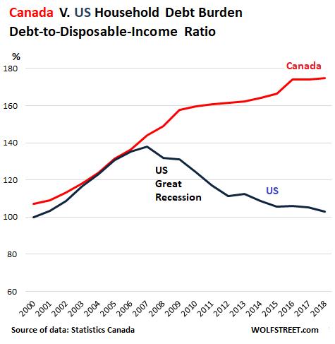 Canada-households-debt-disposable-inc-ratio-v-US-2019-q1