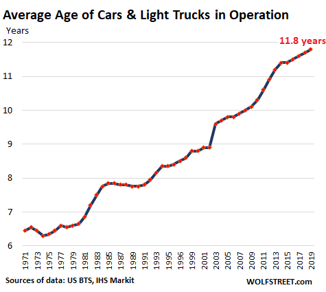 US-auto-average-age-2019