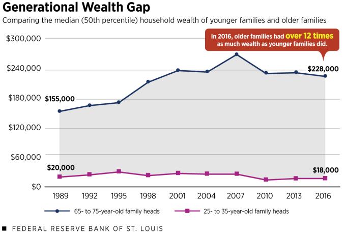 6_generational_wealth_gap