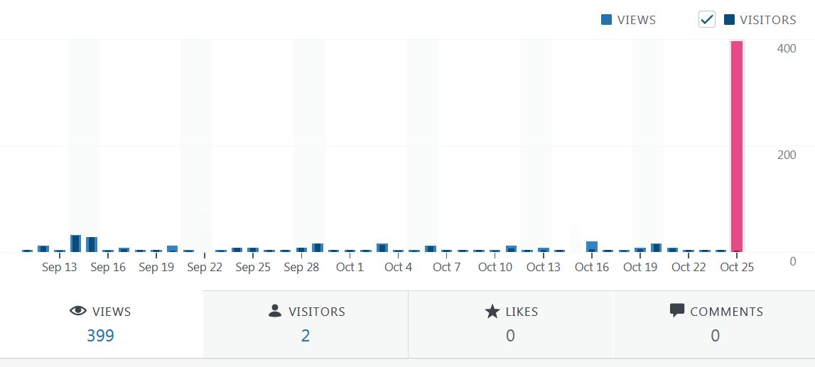 Screenshot_2019-10-25 Stats ‹ lifeunderwriter net — WordPress com