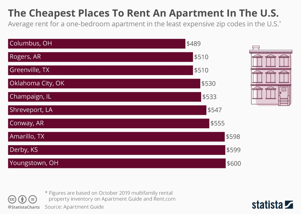 chartoftheday_19958_cheapest_places_rent_apartment_us_n