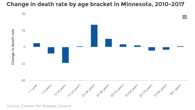 Screenshot_2019-12-05 What's behind the spike in death rates among young adults in Minnesota MinnPost