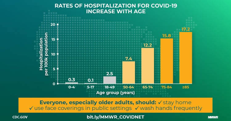 Covid hosp rate by age