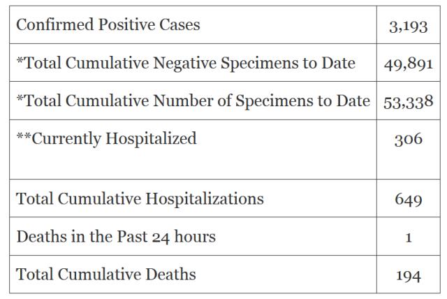 Screenshot_2020-04-25 Coronavirus in Oklahoma 3,193 confirmed cases, 194 deaths
