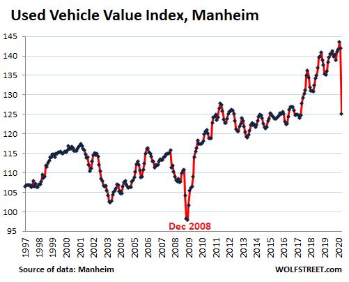 US-Used-vehicle-value-Manheim-1997_2020-04-mid
