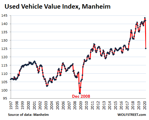 US-Used-vehicle-value-Manheim-1997_2020-04-mid