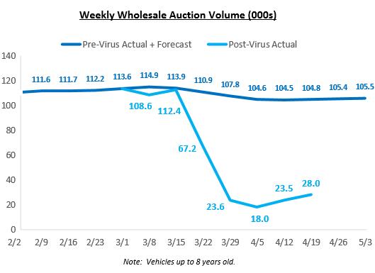 US-Used-Vehicle-wholesales-weekly-2020-04-24