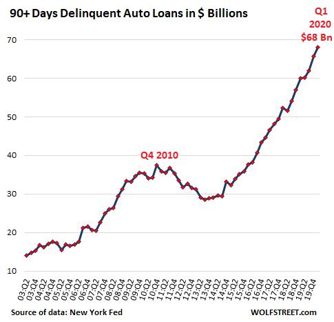 US-auto-loan-deliquencies-dollars-2020-q1