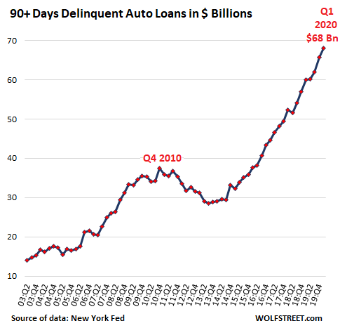US-auto-loan-deliquencies-dollars-2020-q1