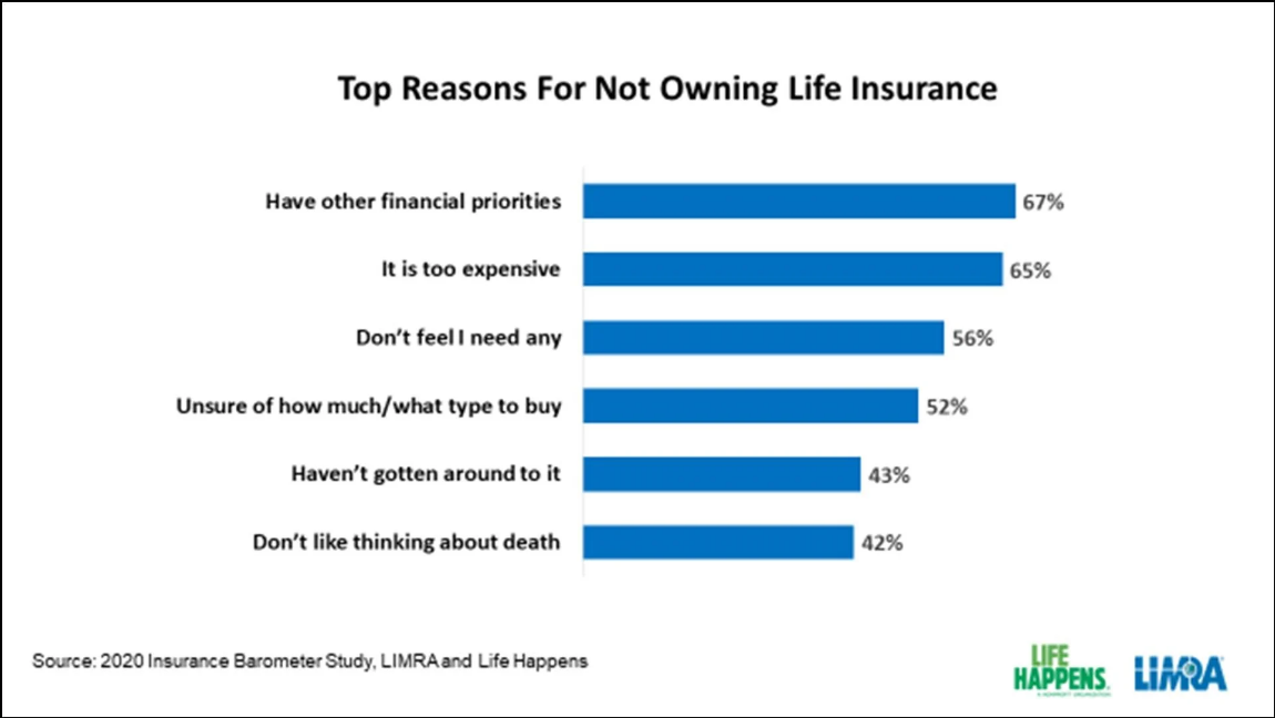 Screenshot_2020-06-19 Low- And Middle-Class Families Dropping Life Insurance Study