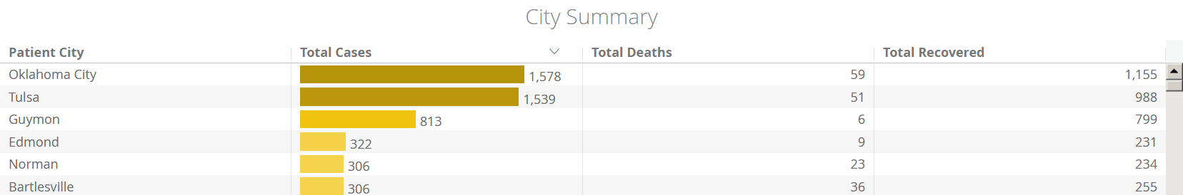 Screenshot_2020-06-20 COVID-19 Cases by City