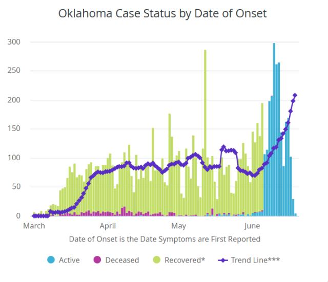 Screenshot_2020-06-20 COVID-19 Oklahoma State Department of Health