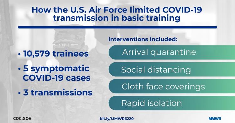 USAF Covid