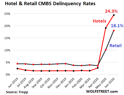 us-CMBS-delinquency-rate-hotels-retail-2020-06-